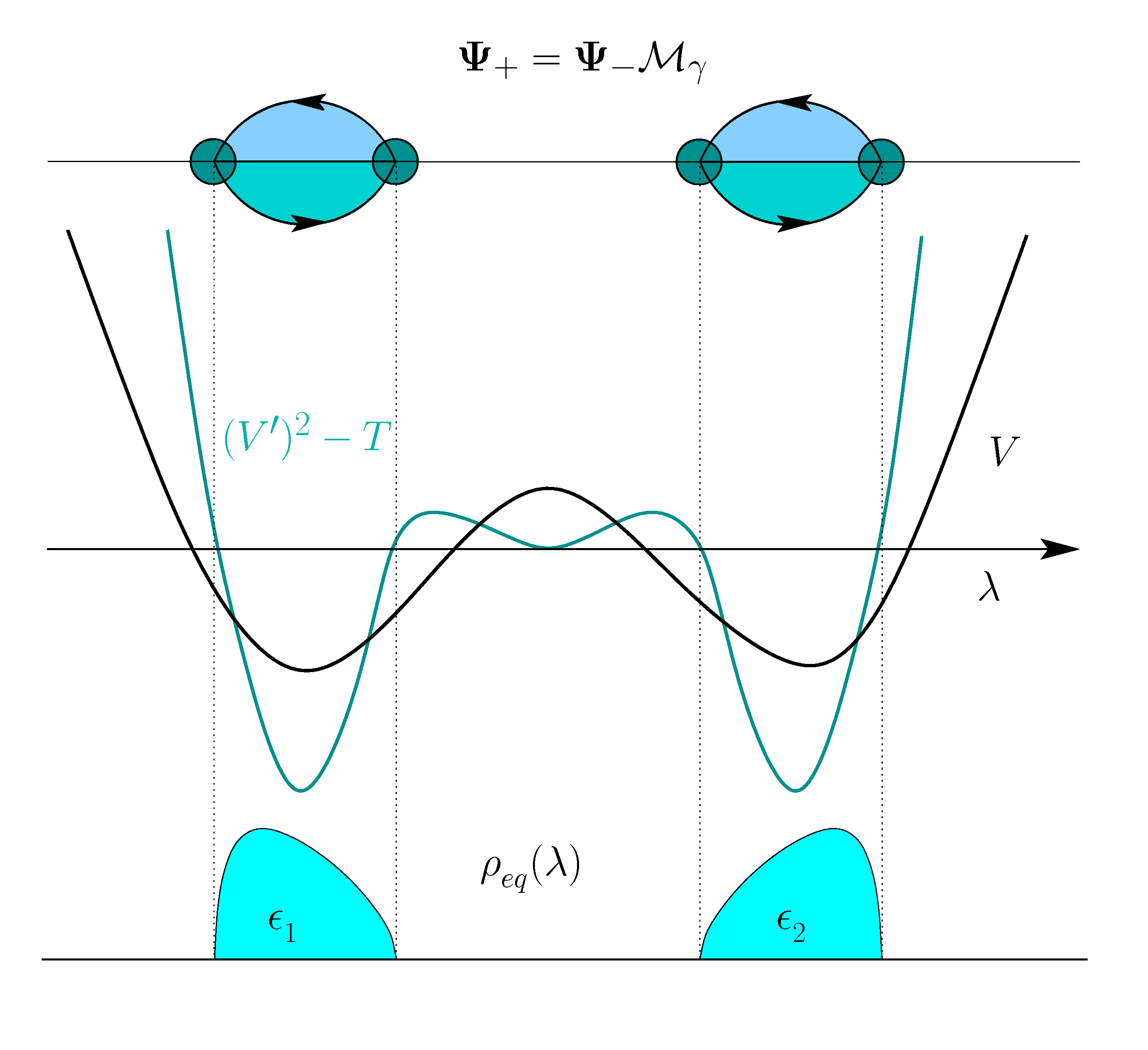 Riemann-Hilbert Two Cut Picture