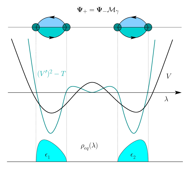 Riemann-Hilbert Two Cut Picture